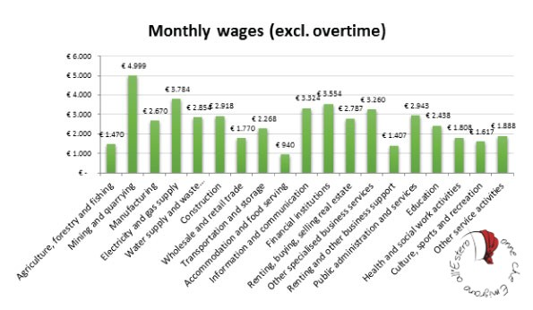 stipendi-Olanda-settore