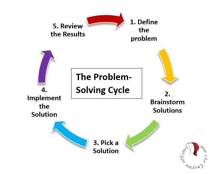 problem-solving-ciclo