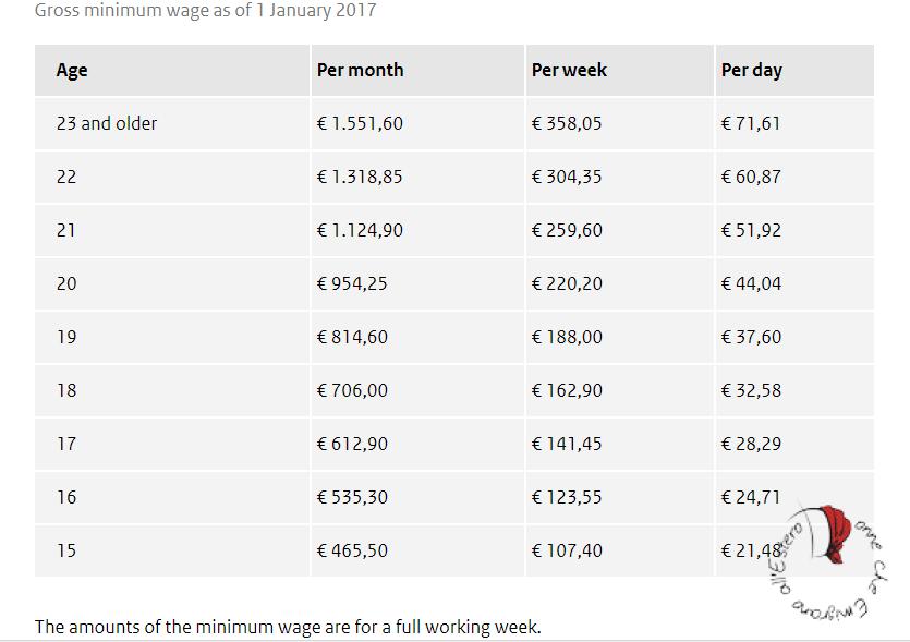 tabella-stipendi-olanda